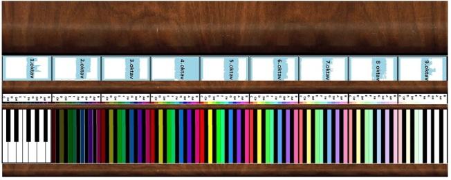renk frekans nota ilişkisi